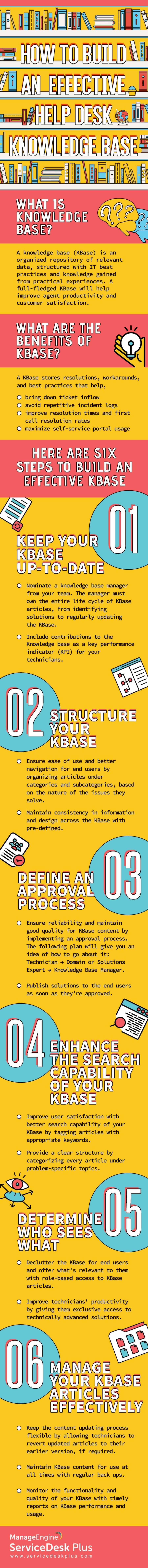 Build help desk knowledge base (KBase) infographic