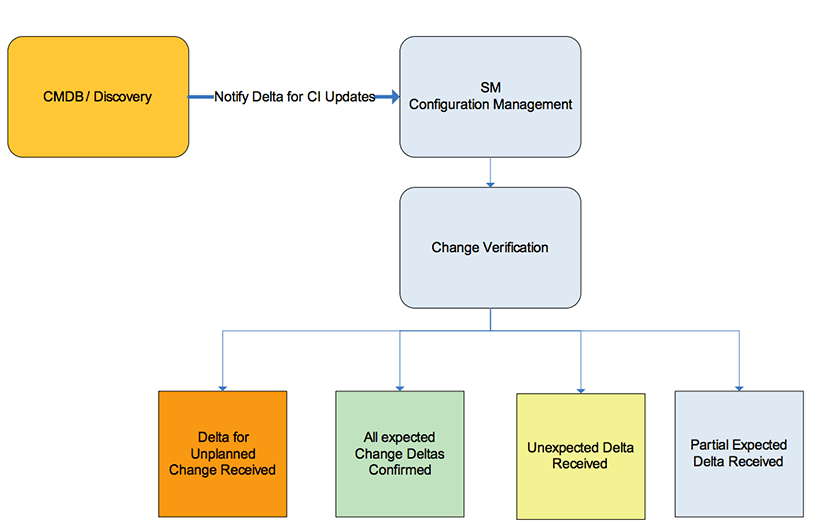 configuration, change and release processes flow