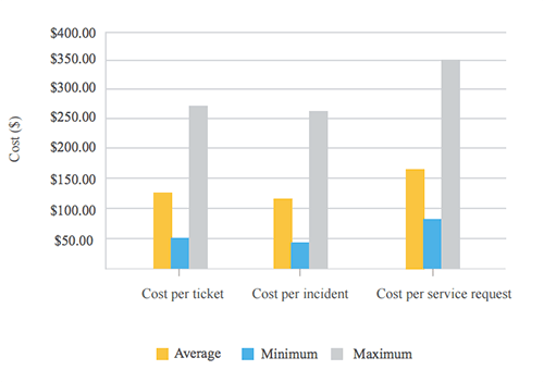 Cost per ticket medium density environment