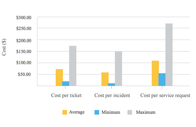 Cost per ticket high density environment