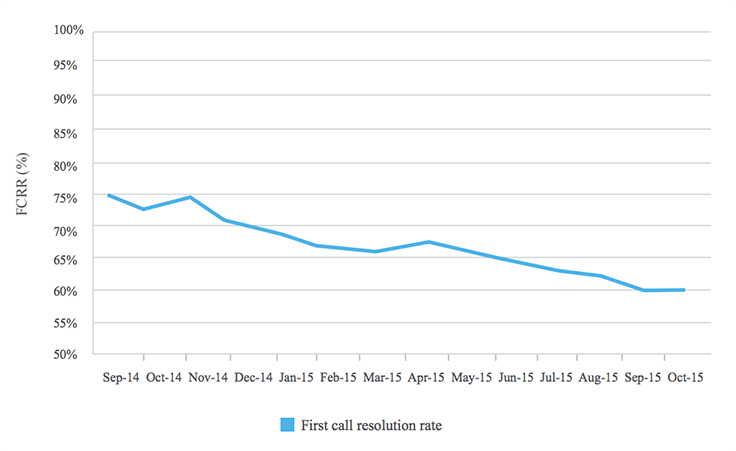Call center metrics : Tracking firstcall resolution fcr