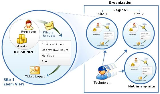 Help Desk Software Best Help Desk Tool Manageengine