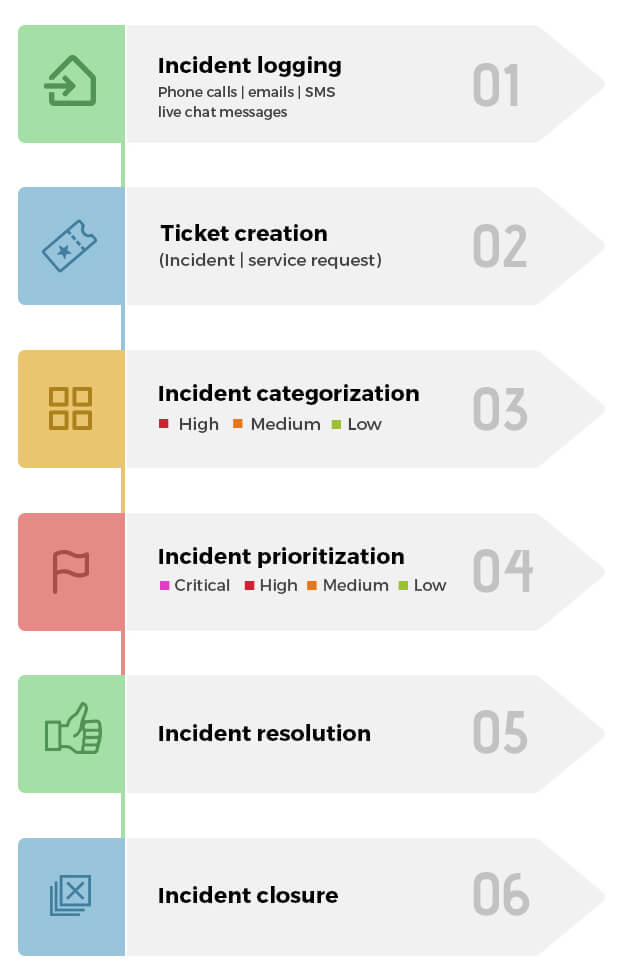 ITIL incident management process flow chart