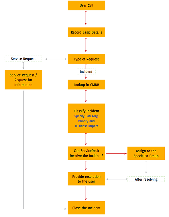 Incident management workflow