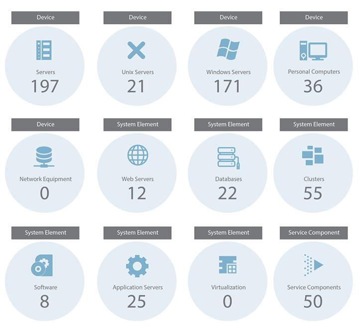 IT configuration management system