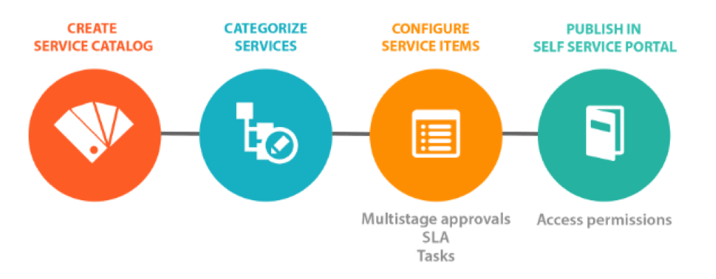 IT service catalog management