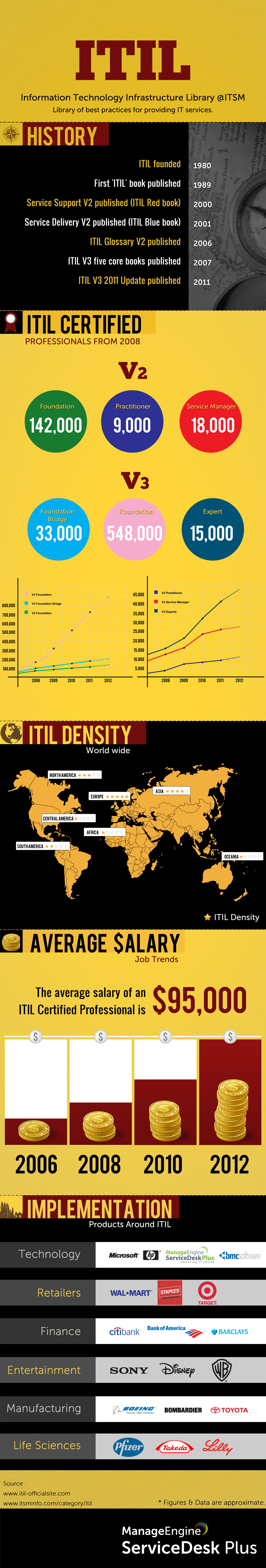 ITIL Infographics