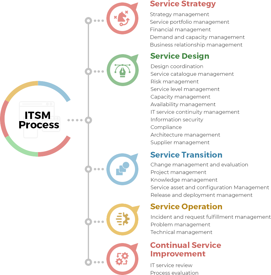 What is ITSM? | ITSM vs ITIL | Benefits of ITSM process