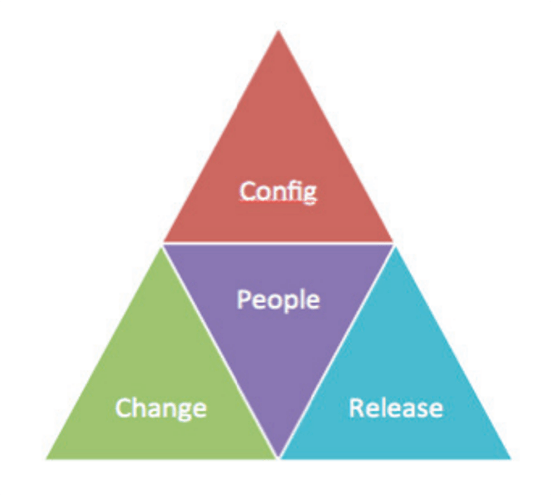 ITILconfiguration, change, release management