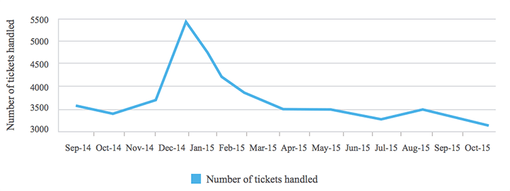 Number of tickets handled