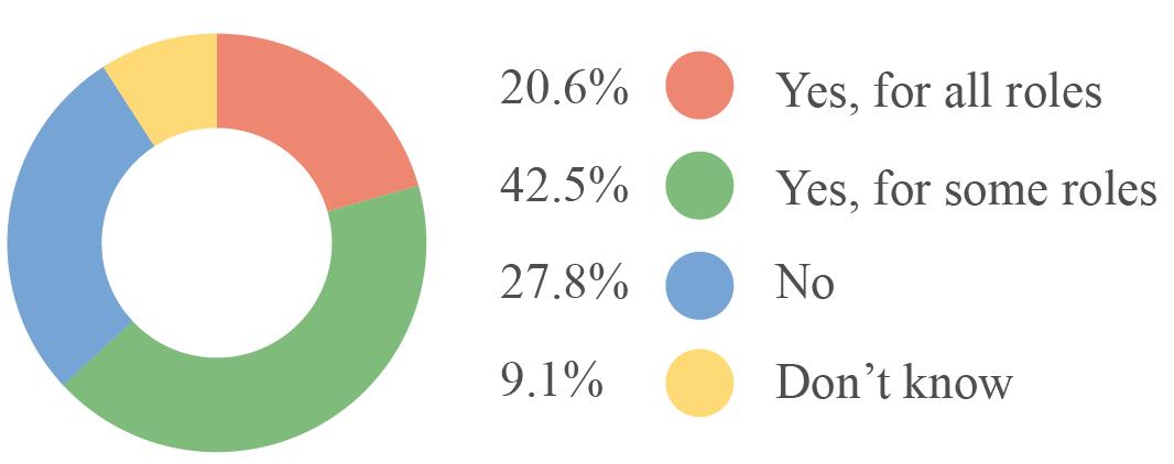 Impact of politics on IT staffing