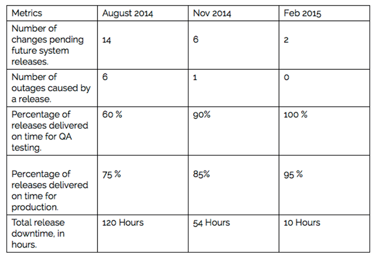 ITIL release management metrics