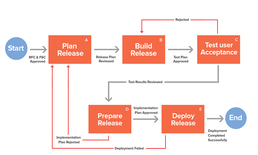 itil release management process flow diagram framework