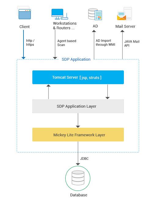 ServiceDesk Plus UI Revamp Request Module