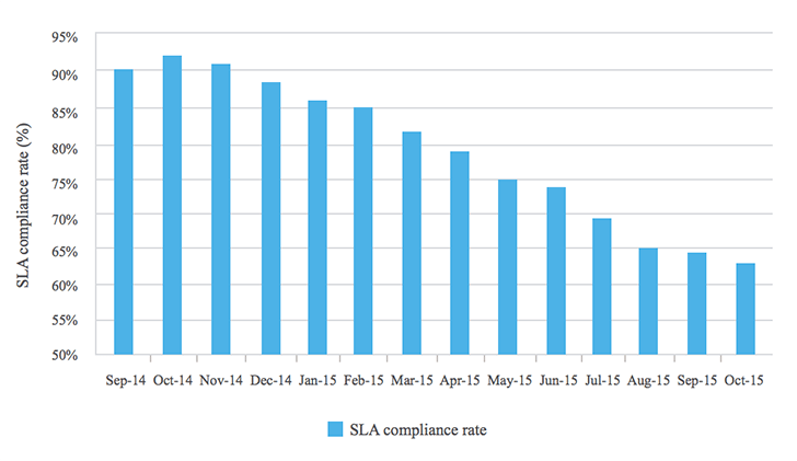 SLA compliance rate