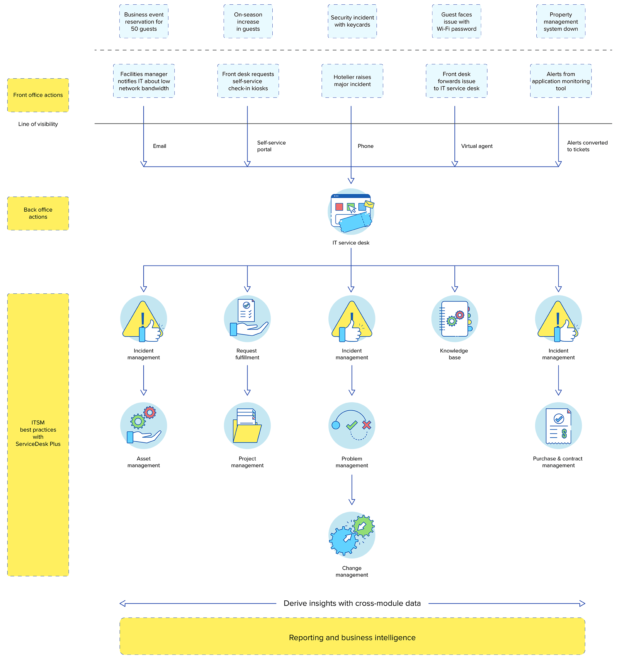 Ticketing system workflow diagram for hospitality