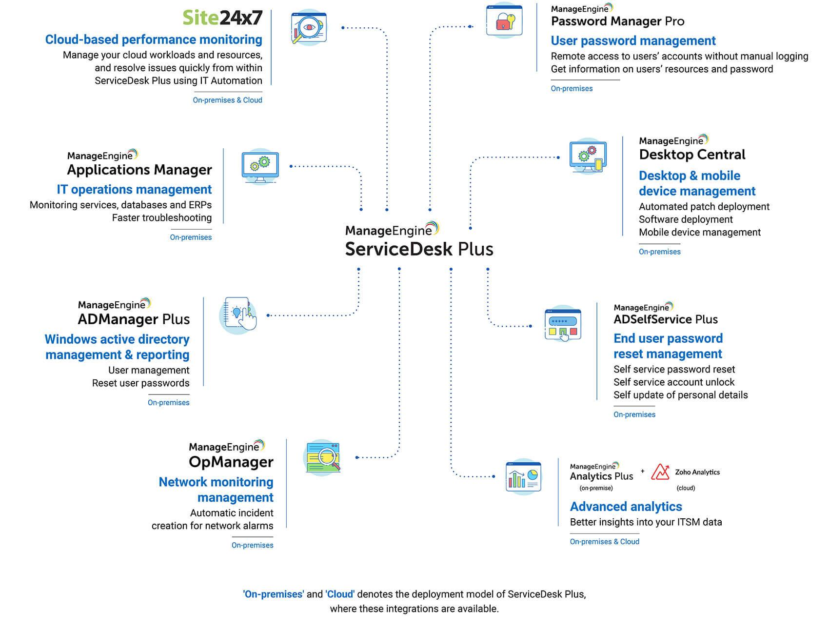 IT management tools integration for restaurant customer services