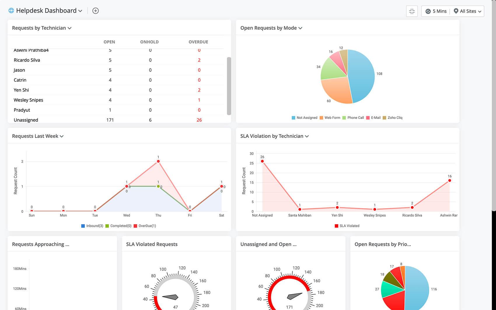 ITSM analytics for Government help desk
