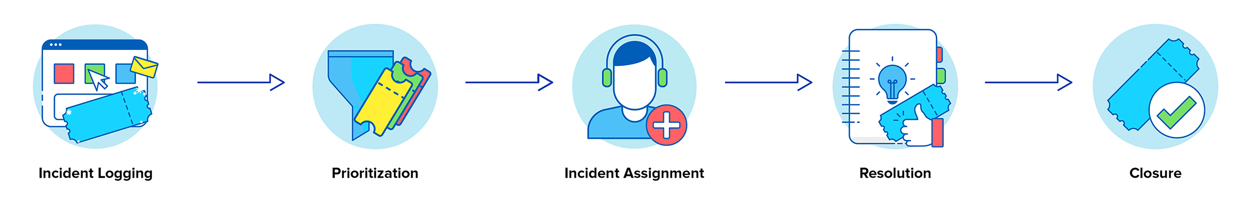 Incident resolution process workflow