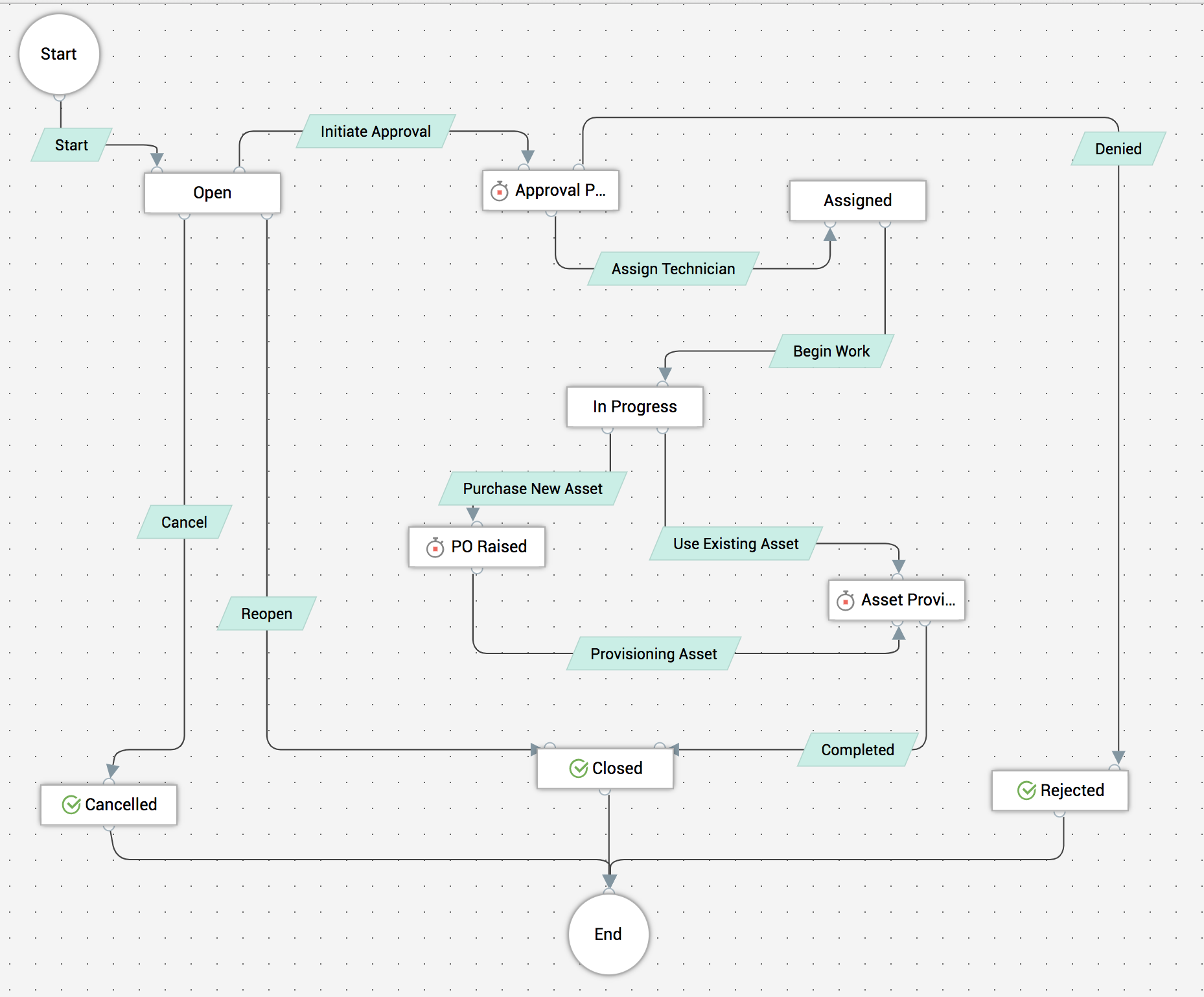 Visual incident workflow builder