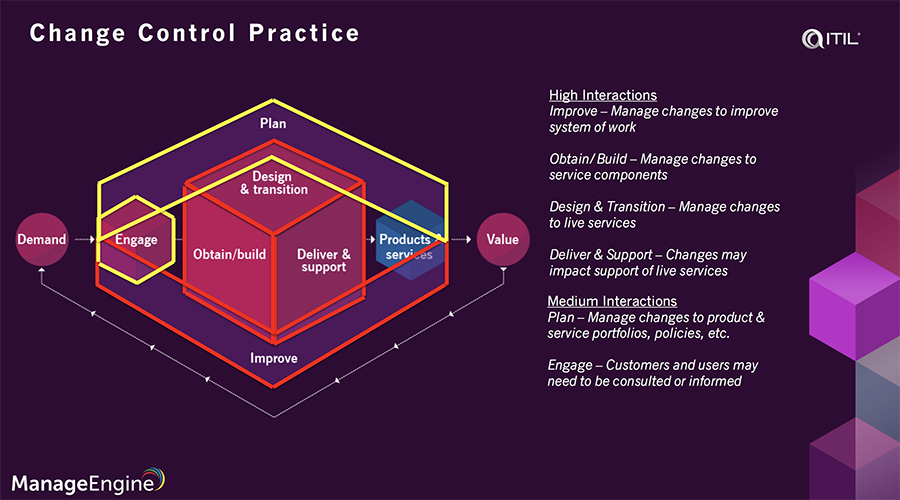 Change control ITIL best practices