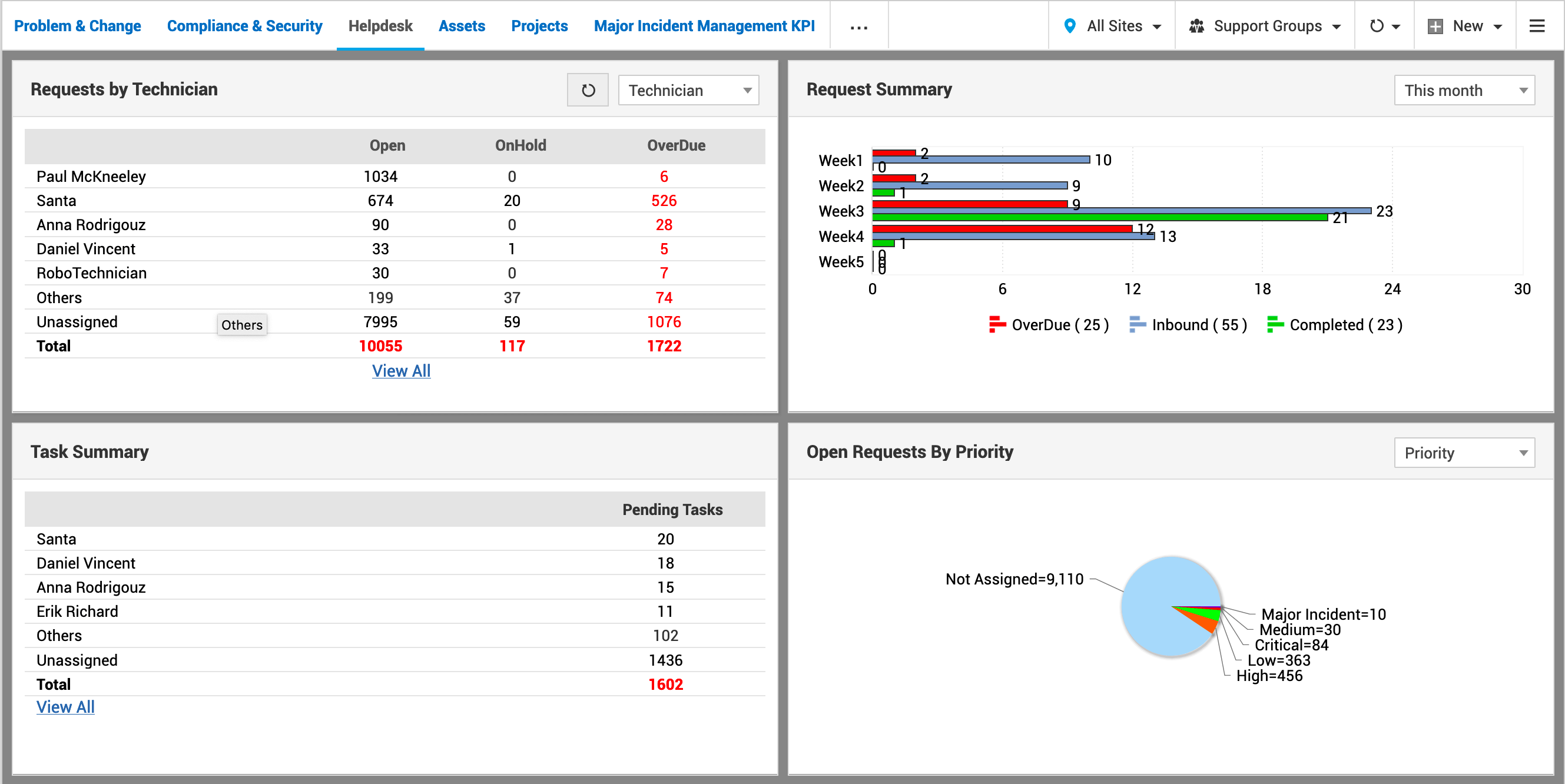 Continual service improvment dashboard