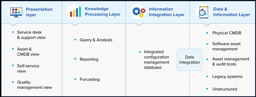 Knowledge management workflow diagram