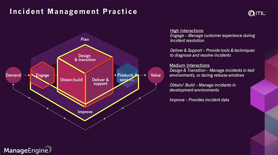 ITIL 4 Incident Management