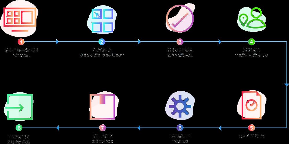 Flujo de trabajo de gestión de solicitudes de servicios de TI