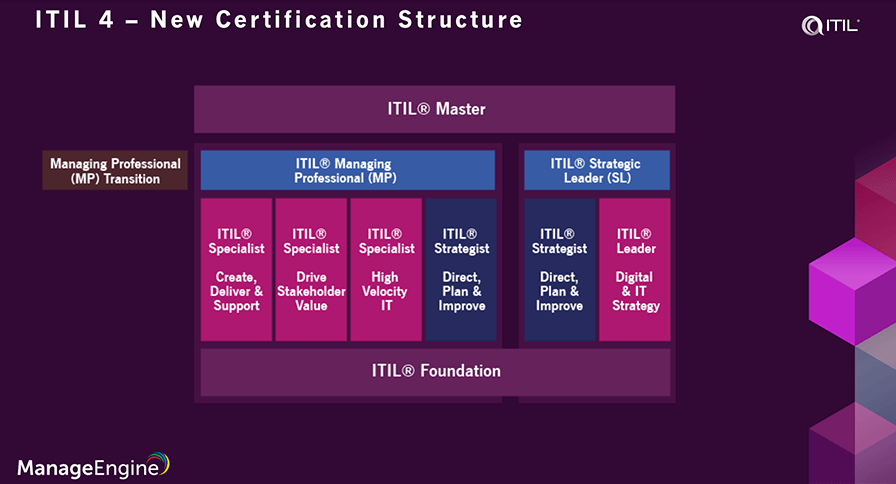 ITIL 4 certification cost