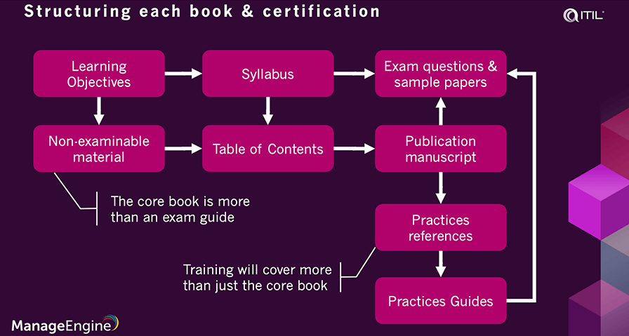 ITIL 4 certification path