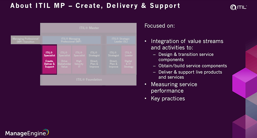 ITIL 4 create deliver and support