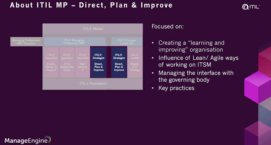 ITIL 4 strategist direct plan and improve