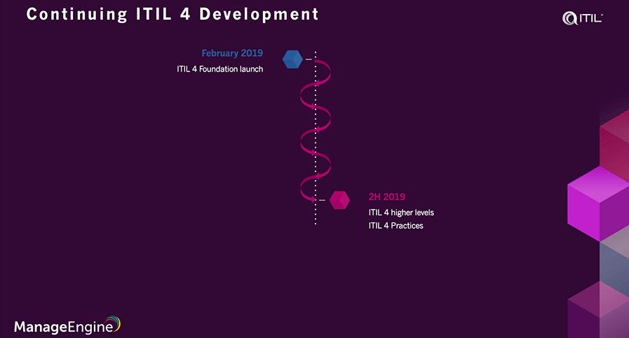 ITIL 4 Foundation Online Training