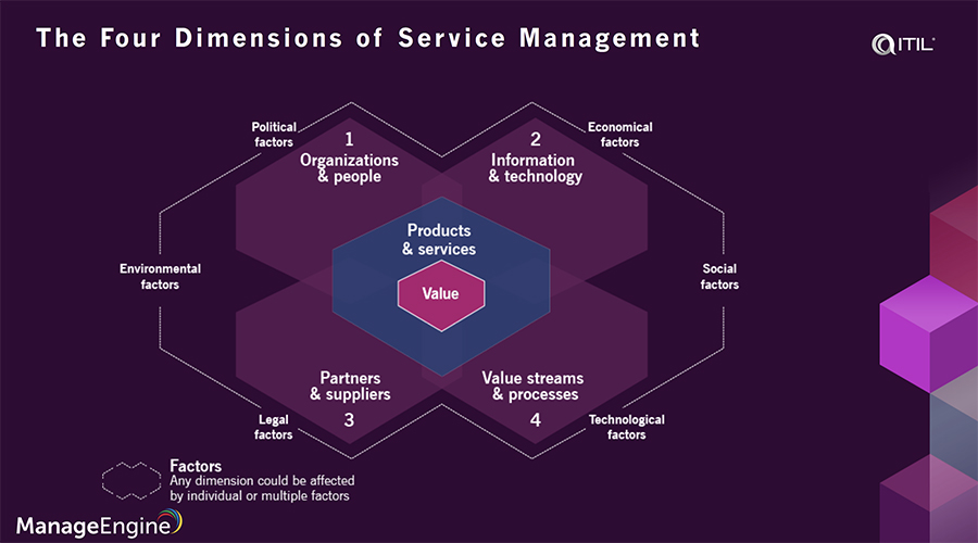 Four dimensions of service management ITIL 4