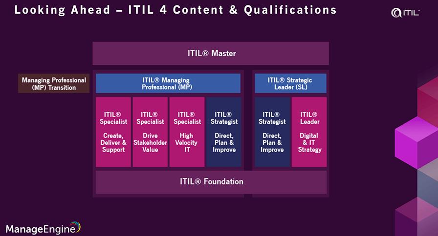 ITIL 4 managing professional
