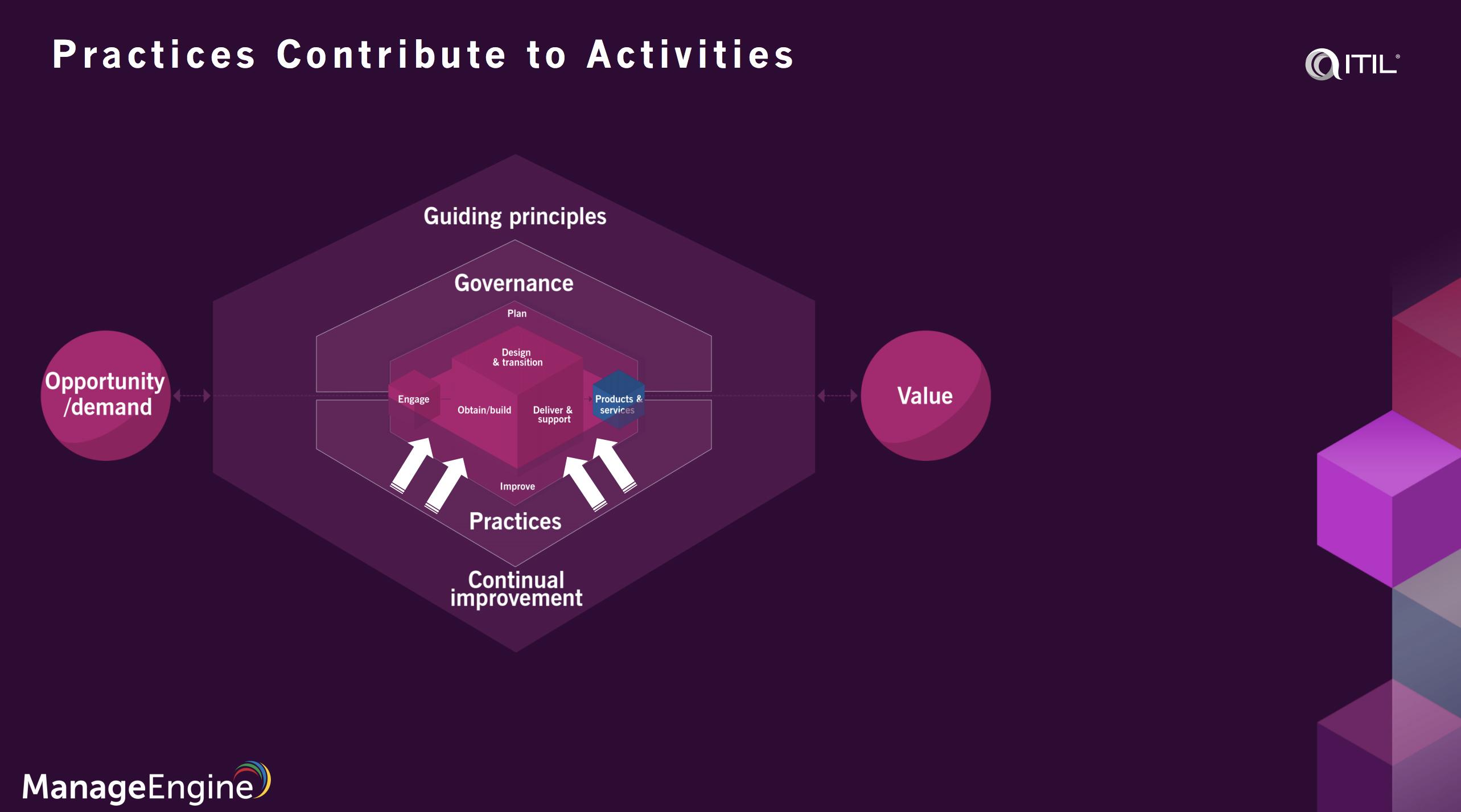 ITIL 4 practices pdf