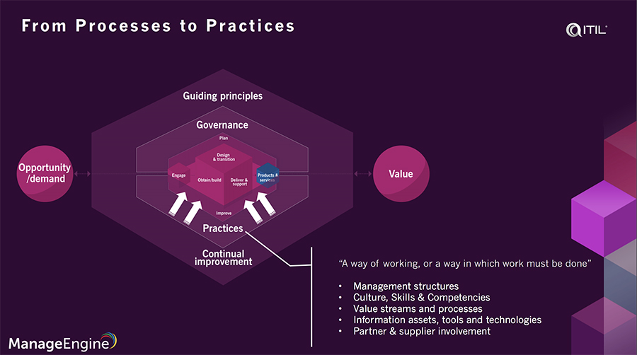 General management practices in itil