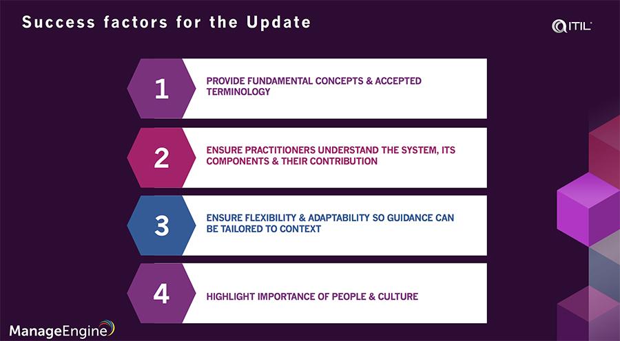ITIL 4 study guide pdf