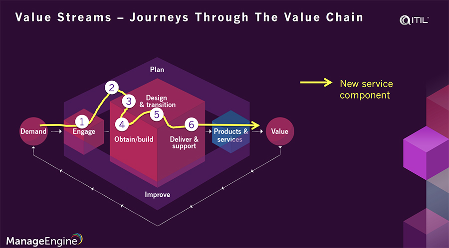 ITIL 4 value stream