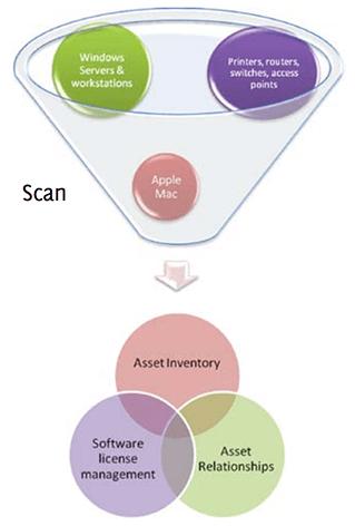 ITIL configuration management best practices