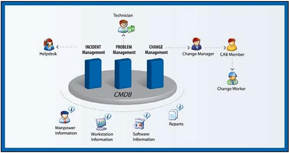 Information Technology Infrastructure Library (ITIL v3)