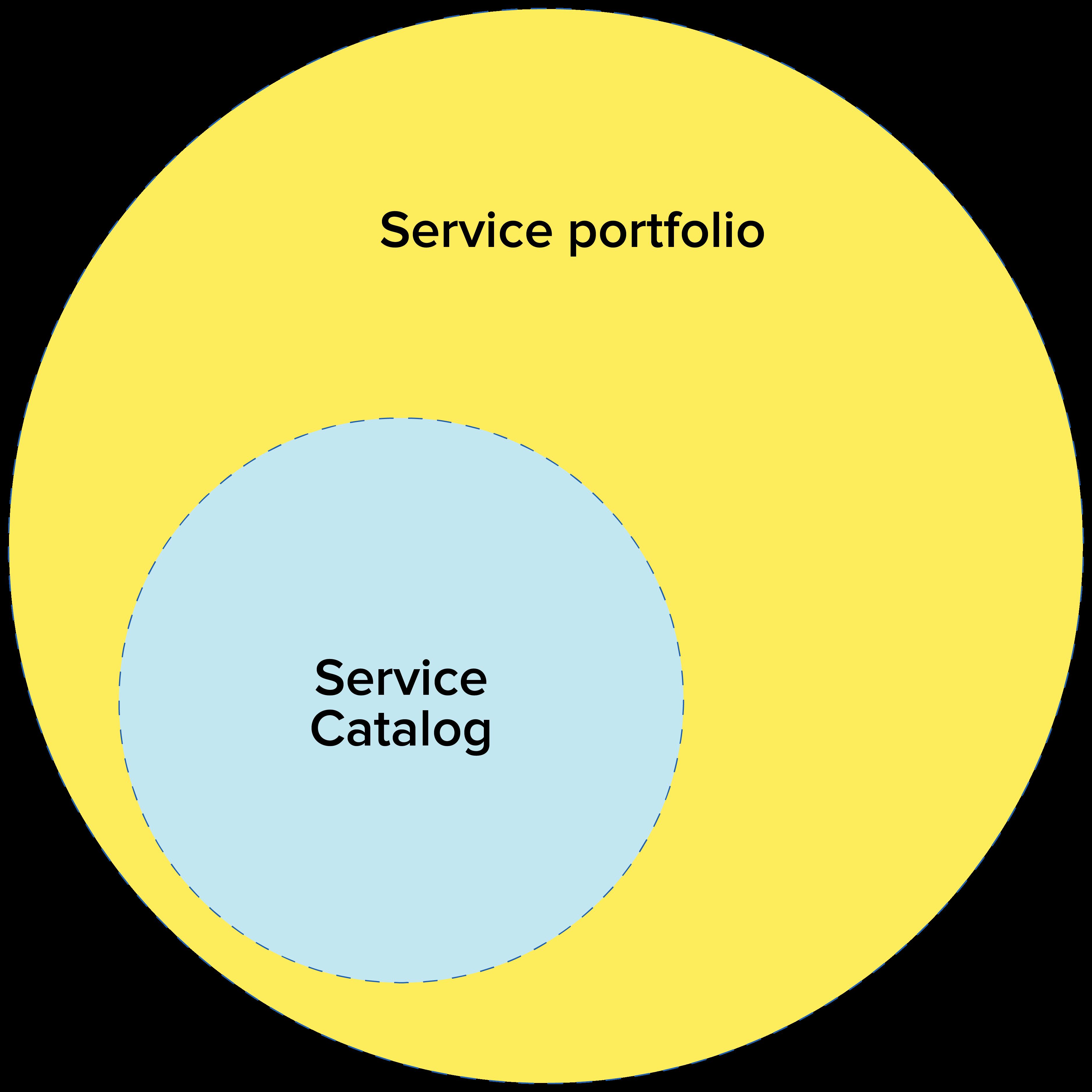 ITIL service portfolio