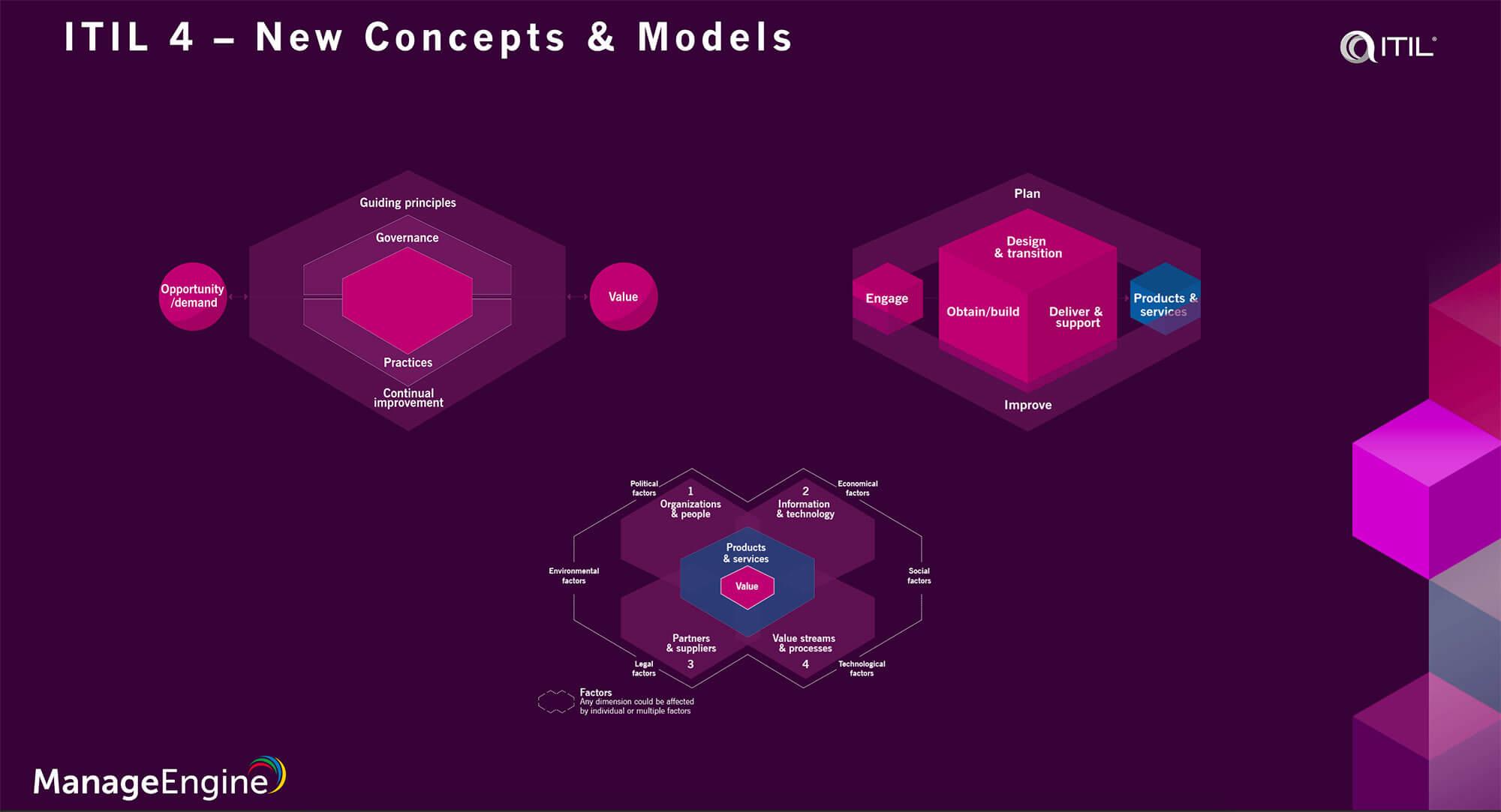 ITIL 4 Concepts
