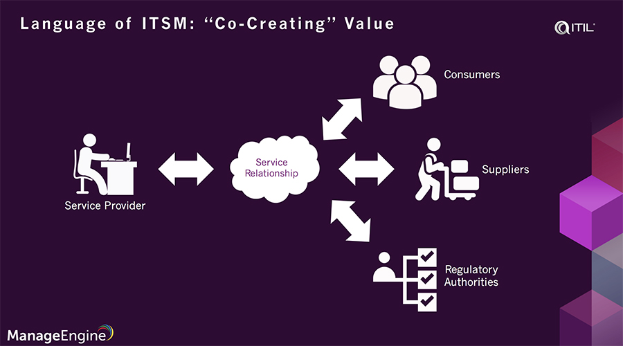 What is ITSM in ITIL 4?