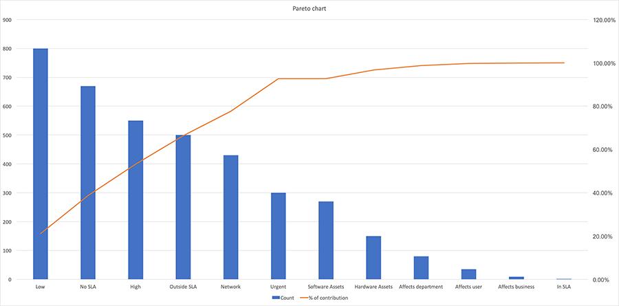 Pareto chart analysis