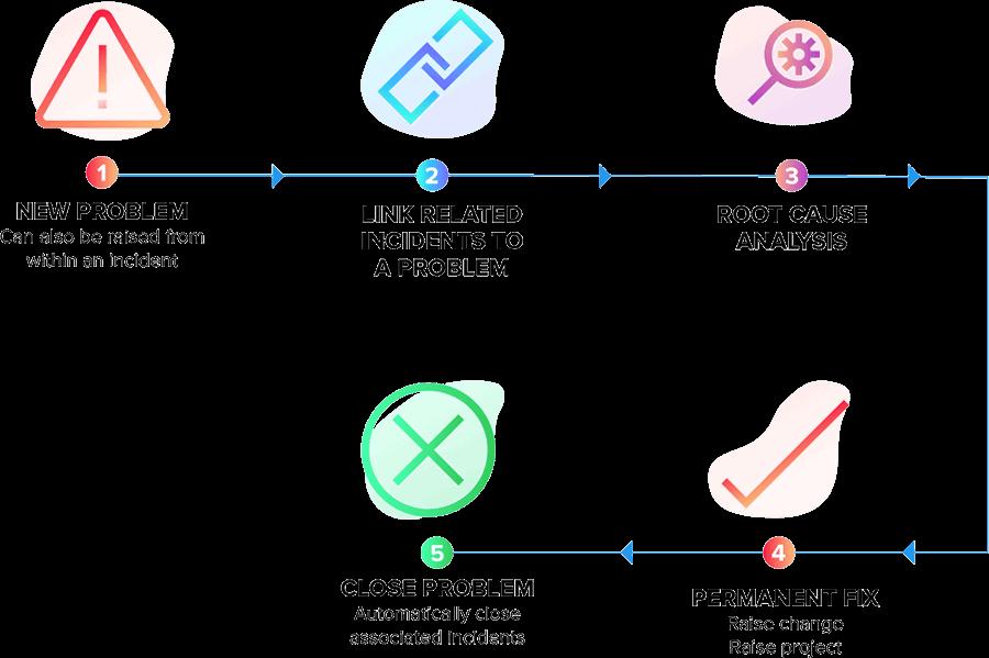 ITIL Problem management process flow steps