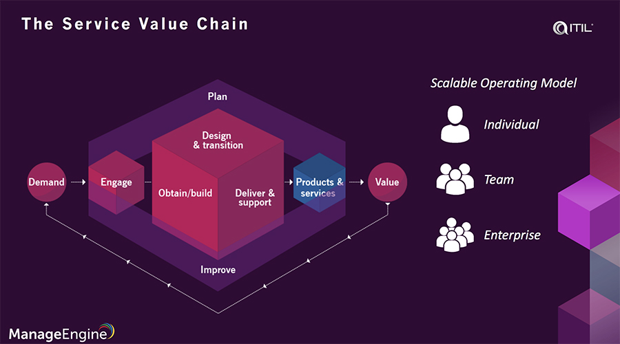 ITIL 4 value chain activities