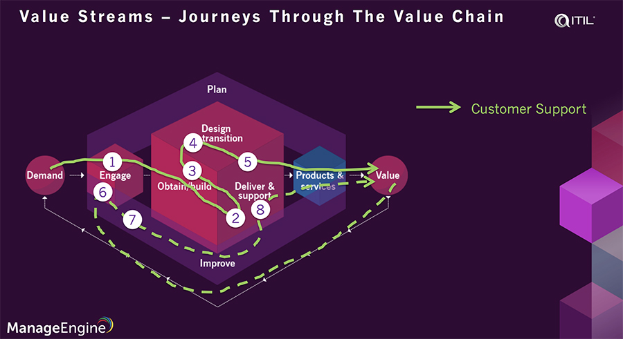 ITIL 4 value streams and processes