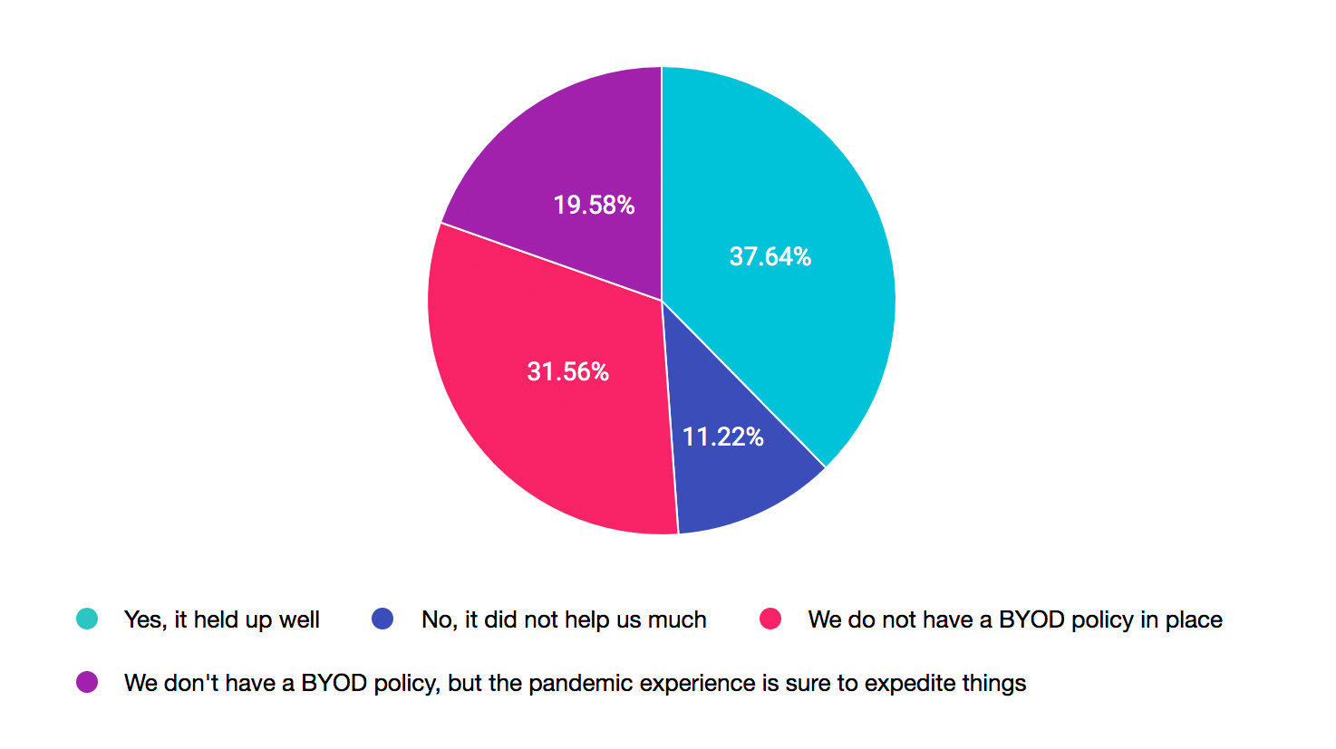 BYOD policy for remote IT support